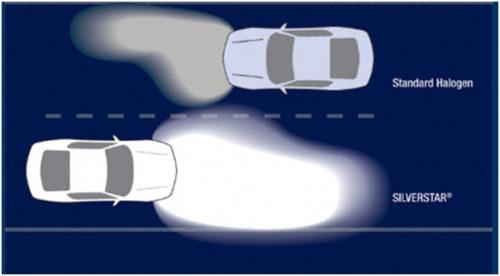 Лампы Осрам в Авто Точка